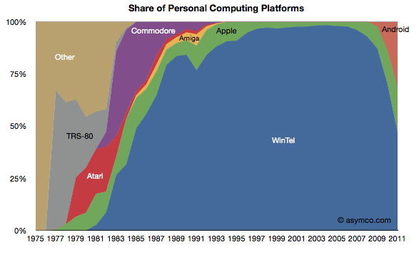 Asymco Computing Study