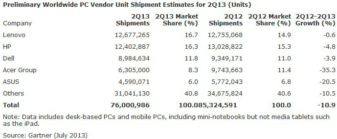 Gartner PC Shipments 2Q13