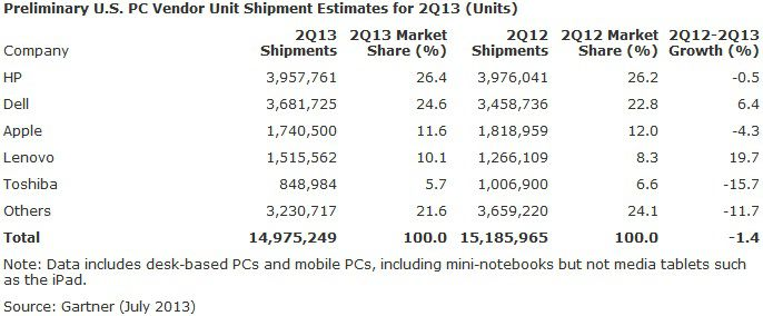 Gartner PC Shipments US 2Q13