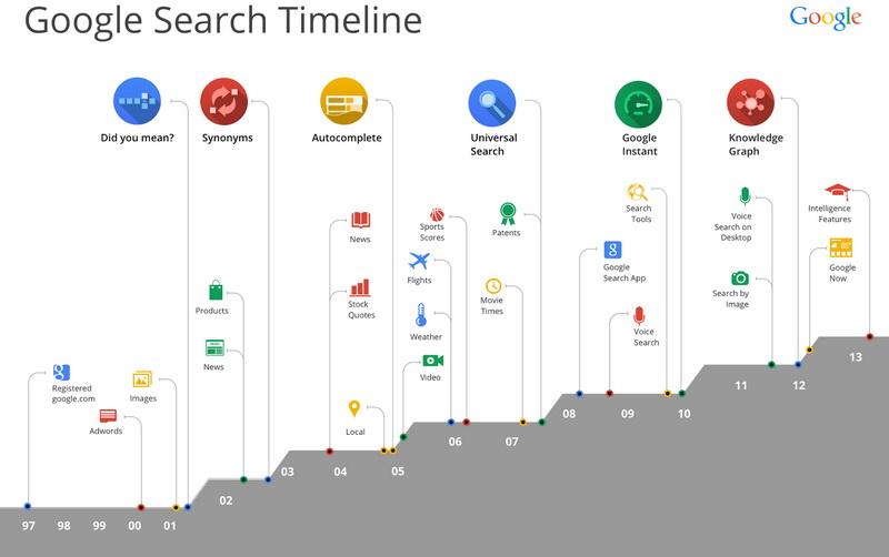 Google 15 Anniversary