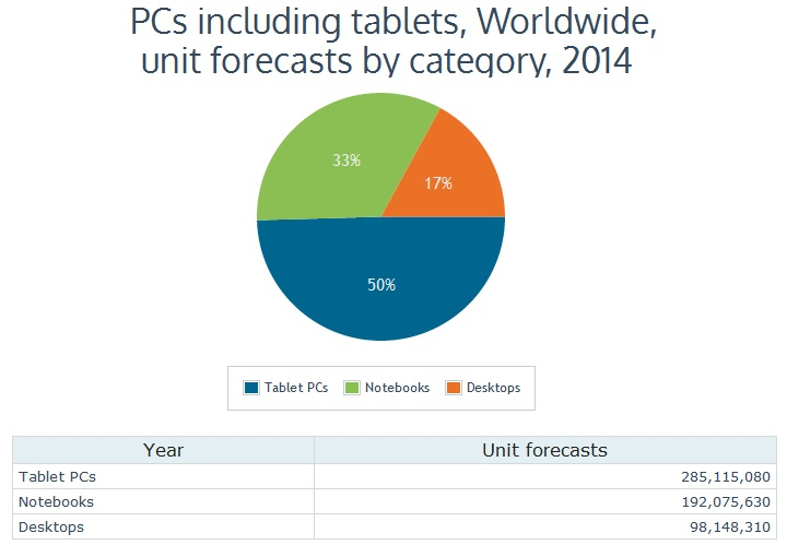 Canalys 2014 Tablets Worldwide Unit Forecasts