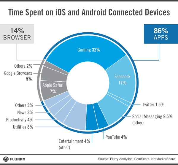 Flurry Report Time Spent On Mobile Devices