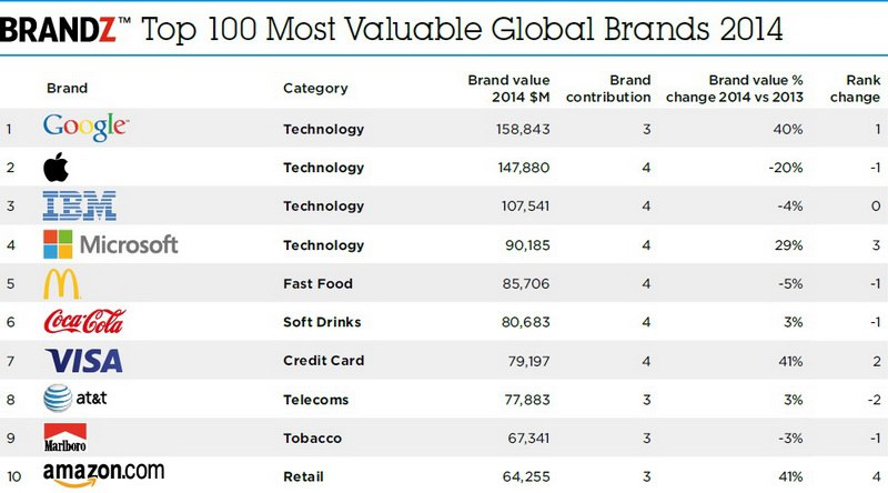 Brandz Top 10 Most Valuable Global Brands 2014