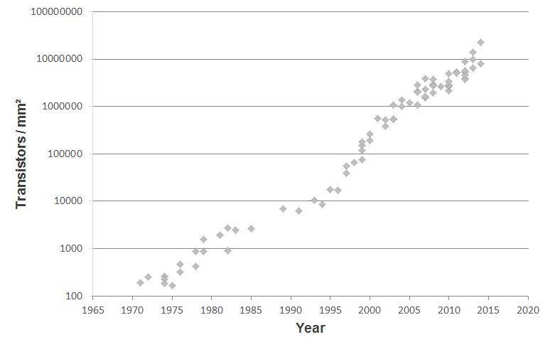 Moores Law Transistors Per Area 2015