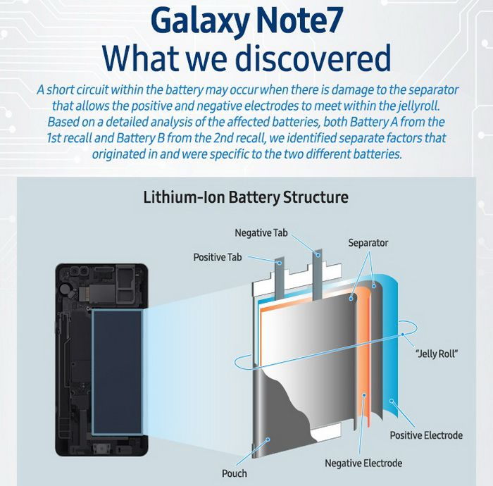 Samsung Galaxy Note7 Battery Infographic