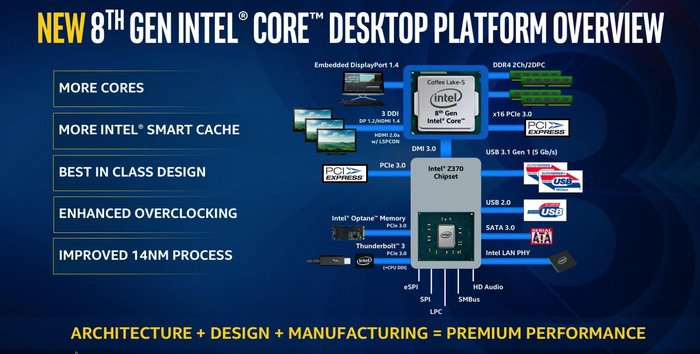 Intel 8th Gen Processors