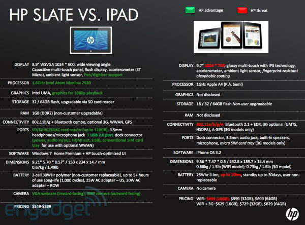 HP Slate vs iPad