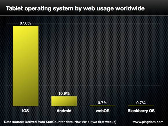 Tablet OS Web Usage