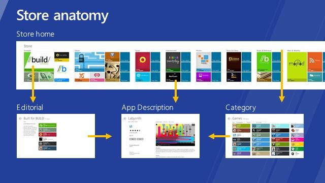 Windows Store User Experience Anatomy