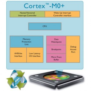 ARM Cortex M0Plus Processor