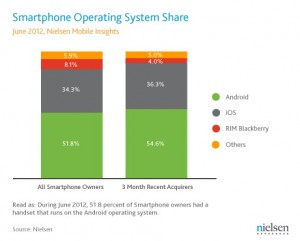 Nielsen June 2012 US Smartphone OS Share Final