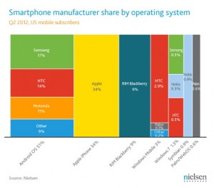 Nielsen Q2 2012 US Smartphone Manufacturers Share